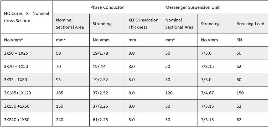 11-33kv-aluminum-abc-Technical-parameters